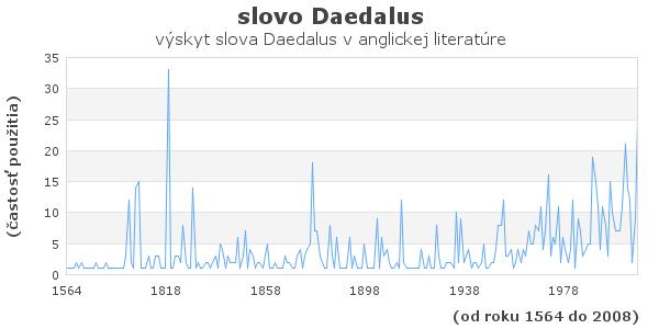 slovo Daedalus