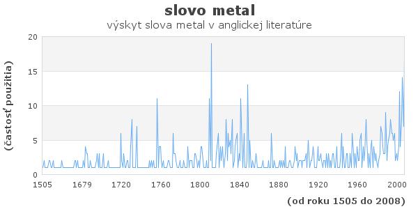 slovo metal