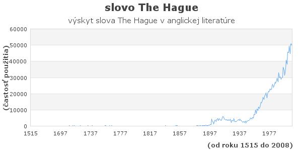 slovo The Hague