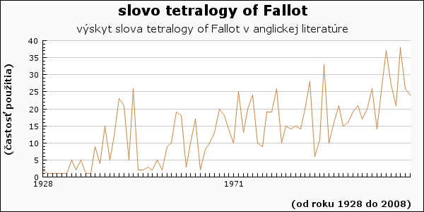 slovo tetralogy of Fallot