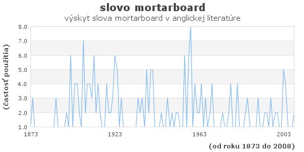slovo mortarboard