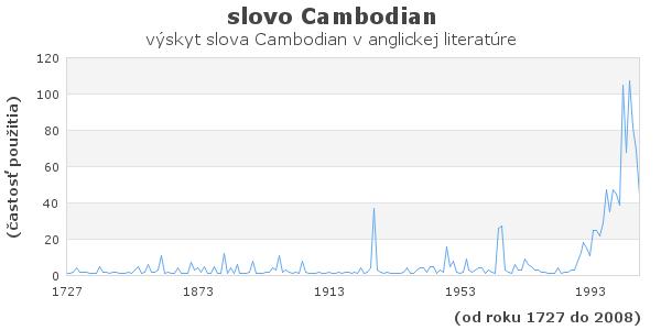 slovo Cambodian