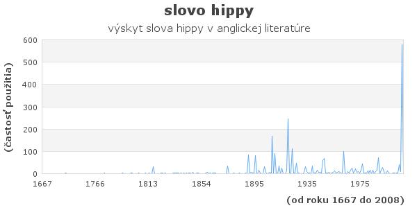 slovo hippy