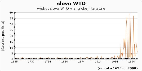 slovo WTO