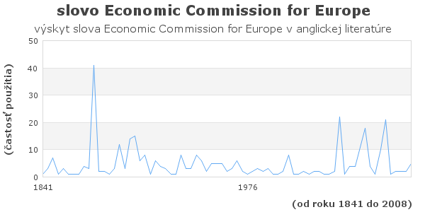 slovo Economic Commission for Europe