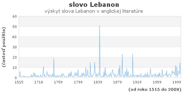 slovo Lebanon