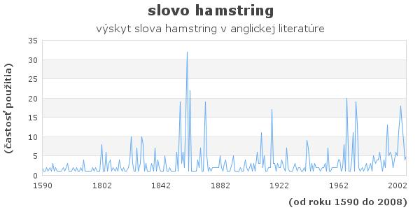 slovo hamstring