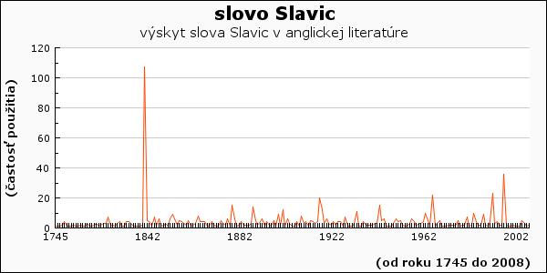 slovo Slavic