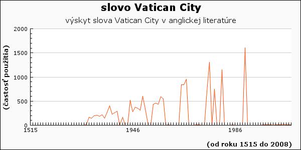 slovo Vatican City