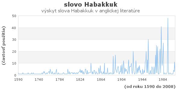 slovo Habakkuk