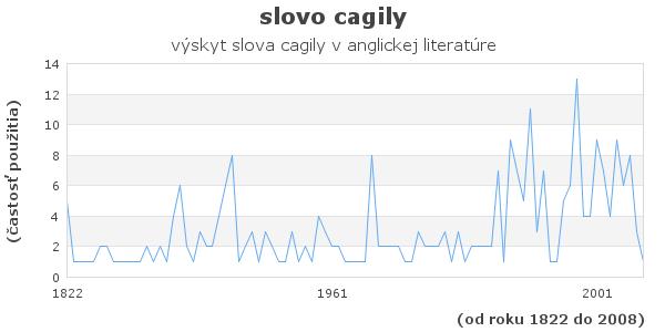slovo cagily