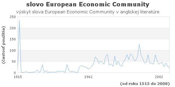 slovo European Economic Community