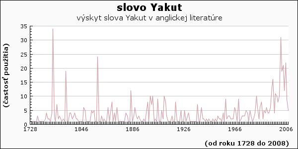 slovo Yakut