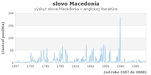 slovo Macedonia