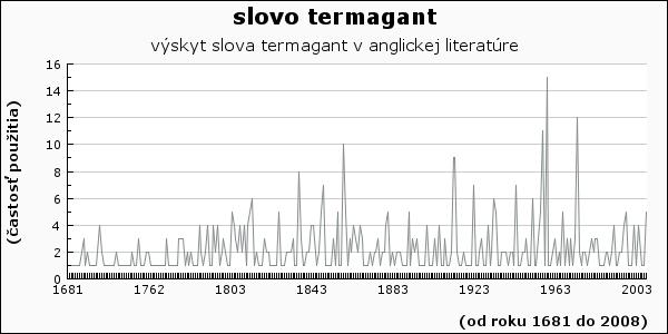 slovo termagant