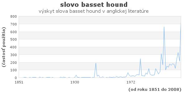 slovo basset hound