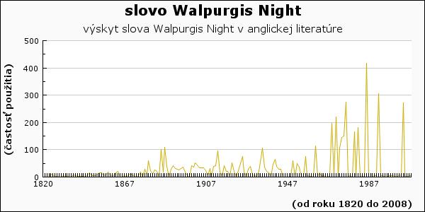 slovo Walpurgis Night