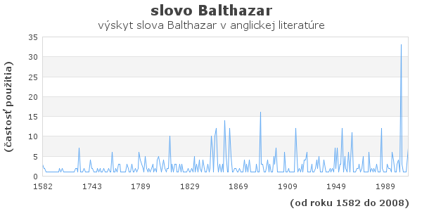 slovo Balthazar