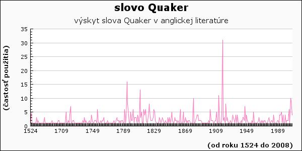 slovo Quaker