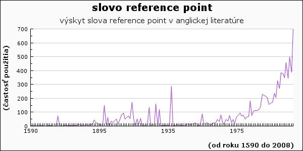 slovo reference point