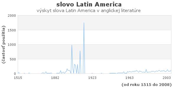 slovo Latin America