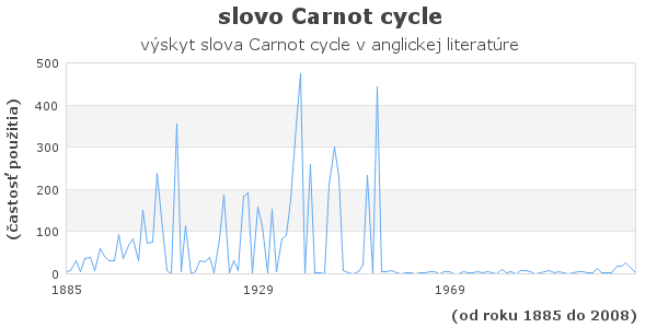 slovo Carnot cycle