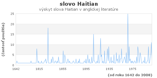 slovo Haitian