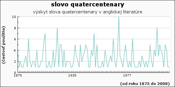 slovo quatercentenary