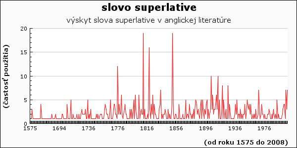 slovo superlative