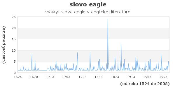 slovo eagle