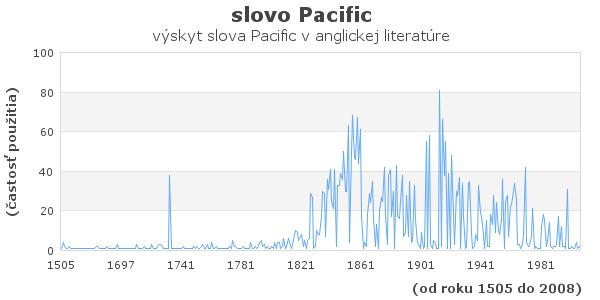 slovo Pacific