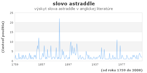 slovo astraddle