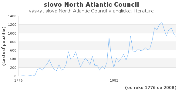 slovo North Atlantic Council