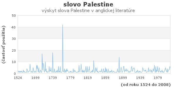 slovo Palestine