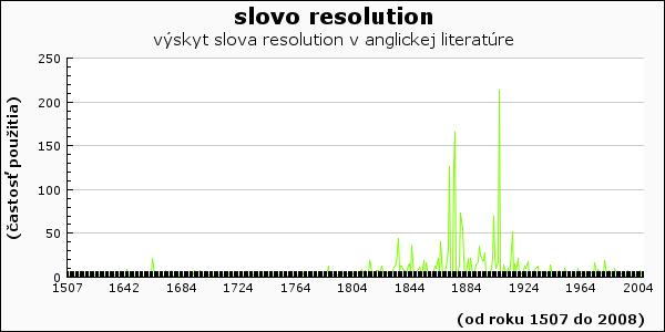 slovo resolution
