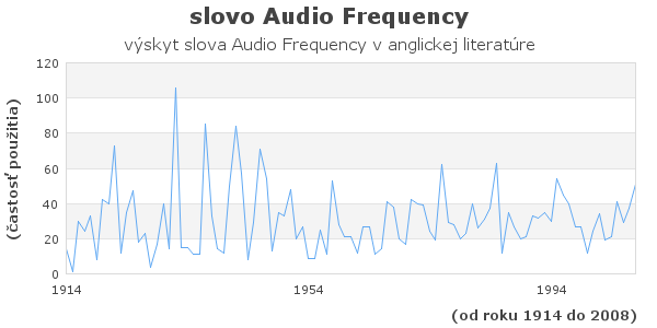 slovo Audio Frequency