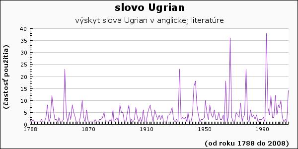 slovo Ugrian