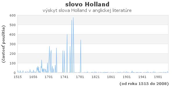 slovo Holland