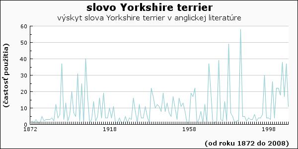slovo Yorkshire terrier