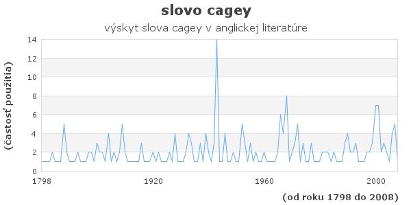 slovo cagey