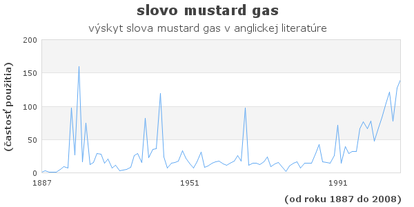 slovo mustard gas
