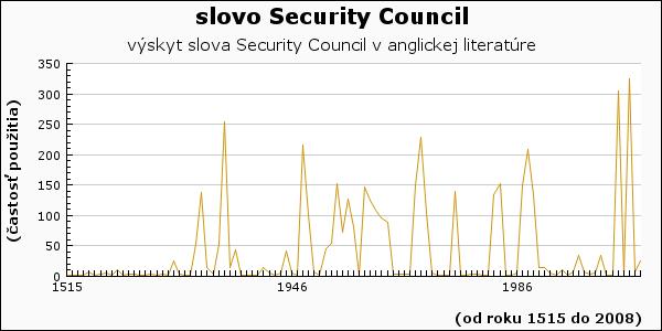 slovo Security Council