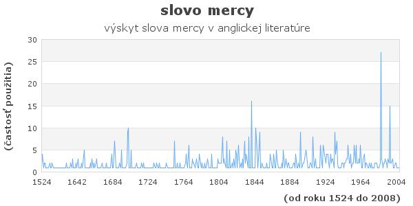 slovo mercy