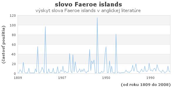slovo Faeroe islands