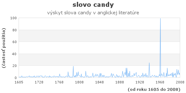 slovo candy