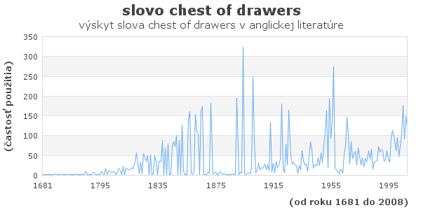 slovo chest of drawers