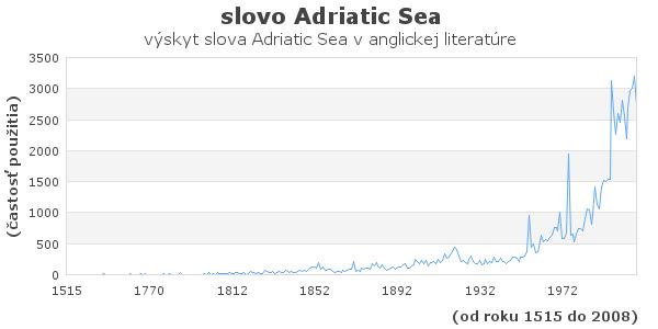 slovo Adriatic Sea