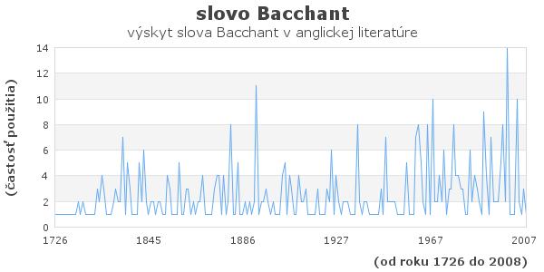 slovo Bacchant
