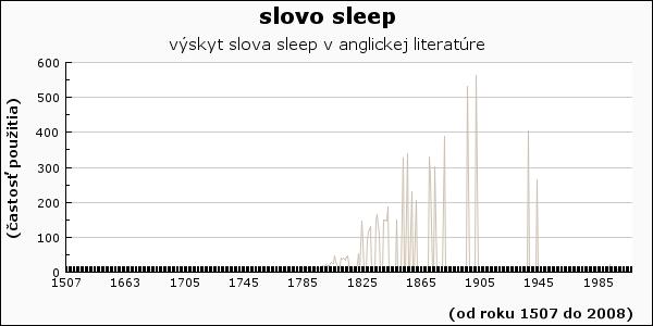 slovo sleep