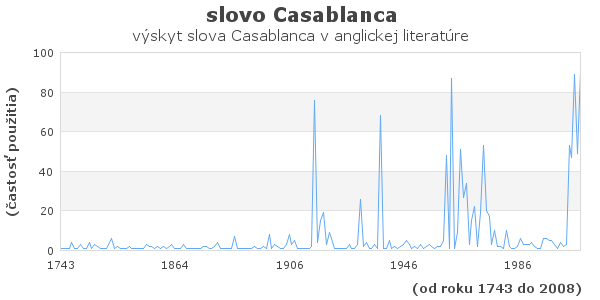 slovo Casablanca